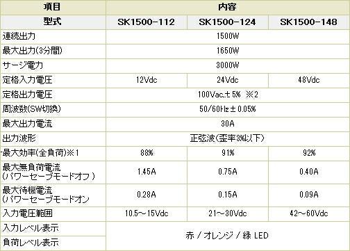 定格出力1500W 最大出力(3分間)1650W サージ3000W 定格入力電圧12Vdc/24Vdc/48Vdc 定格出力電圧100Vac 出力波形 正弦波 寸法413×191×88(mm) 重量 4.8kg