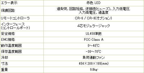 定格出力3000W 最大出力(3分間)3300W サージ6000W 定格入力電圧12Vdc/24Vdc/48Vdc 定格出力電圧100Vac 出力波形 正弦波 寸法454×209×165(mm) 重量9.8kg