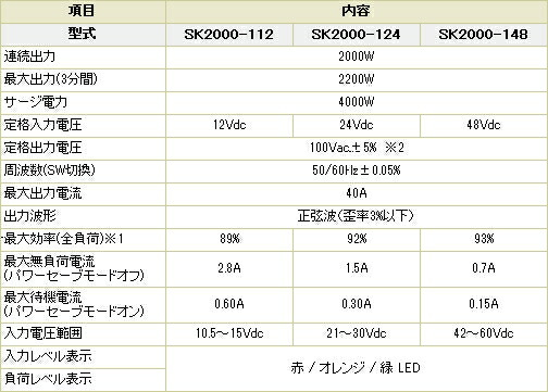 定格出力2000W 最大出力(3分間)2200W サージ4000W 定格入力電圧12Vdc/24Vdc/48Vdc 定格出力電圧100Vac 出力波形 正弦波 寸法424×209×165(mm) 重量 9kg