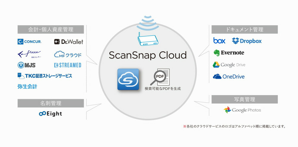 ScanSnap Home