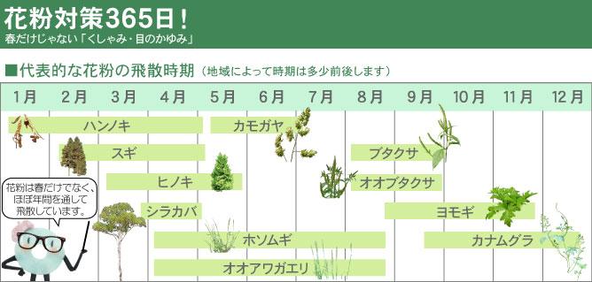 給気口グリル用AT254吸着フィルター [PM2.5対応・抗菌・抗ウイルス・防カビ・消臭]:代表的な花粉の飛散時期