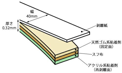 強弱両面テープ 構造