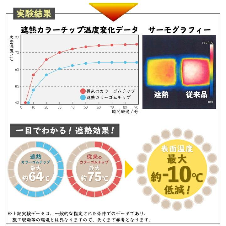 遮熱用カラーゴムチップ比較検証実験結果