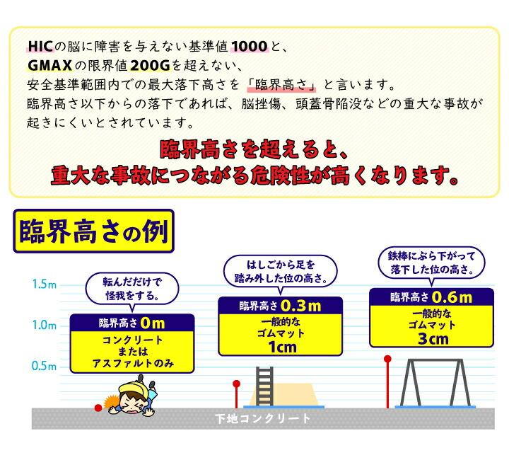 安全性を確認!HIC試験2