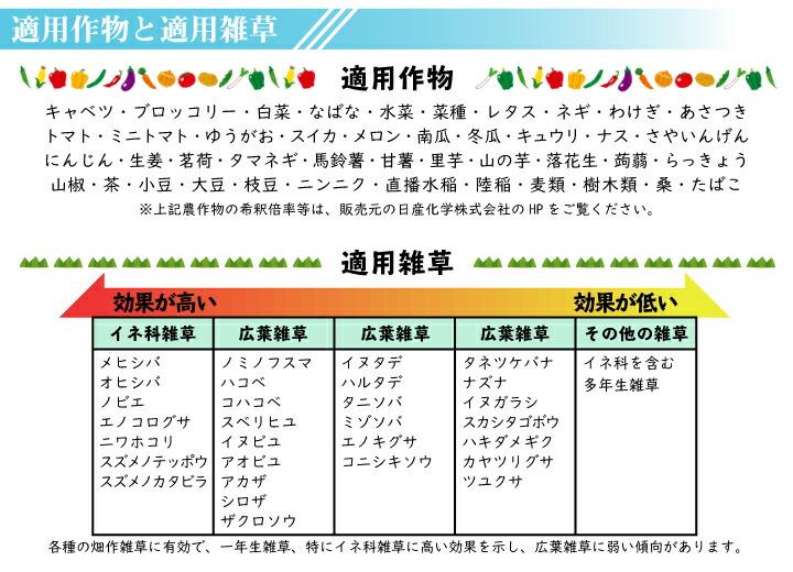 トレファノサイド乳剤500ml 適用作物