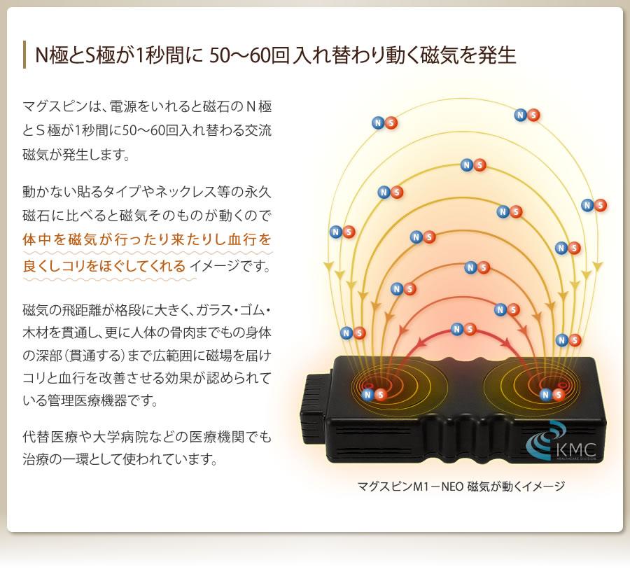 N極とS極が1秒間に 50〜60回入れ替わり動く磁気を発生