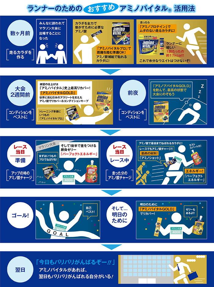 ランナーのためのおすすめアミノバイタル活用法!