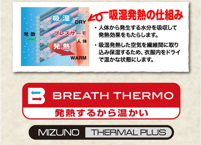 発熱の仕組み・人体から発生する水分を吸収して発熱効果をもたらします。