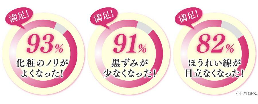 93%以上のお客様から満足頂いてます