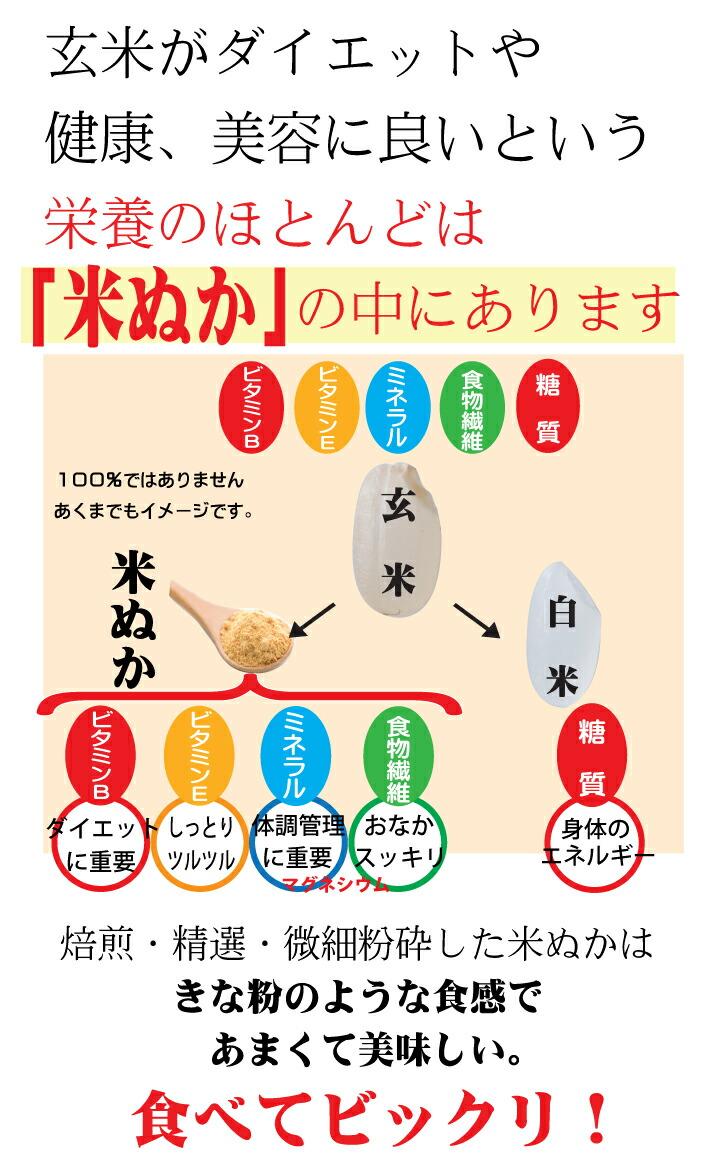 便秘解消 玄米の栄養は米ぬかの中