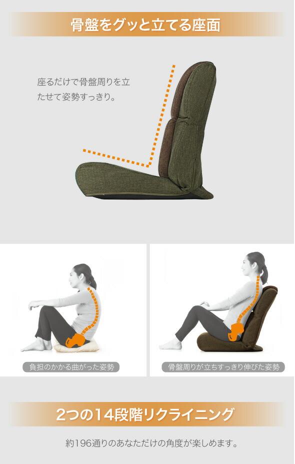 骨盤をグッと立てる座面。座るだけで骨盤周りを立たせて姿勢すっきり。負担のかかる曲がった姿勢。骨盤周りが立ちすっきり伸びた姿勢。2つの14段階リクライニング。約196通りのあなただけの角度が楽しめます