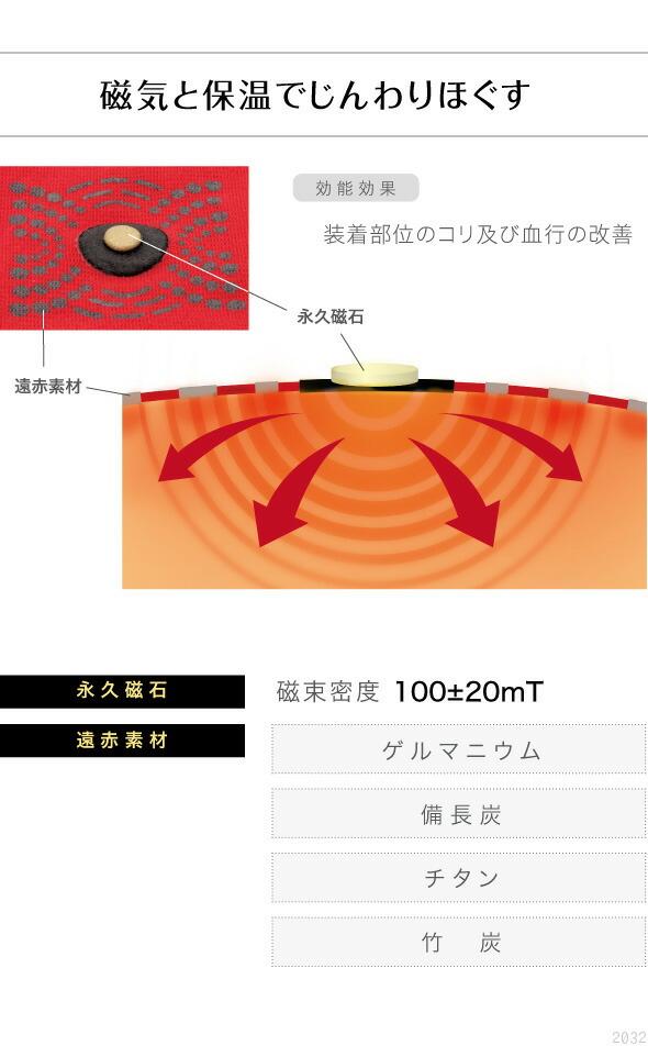 磁気と保温でじんわりほぐす。効能効果、装着部位のコリ及び血行の改善。永久磁石、遠赤素材。磁束密度。ゲルマニウム、備長炭、チタン、竹炭。