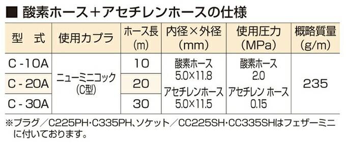 フェザーミニホース 酸素・アセチレン用カプラ付軽量ホース マツモト産業 仕様