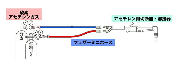 フェザーミニホース 酸素・アセチレン用カプラ付軽量ホース マツモト産業 接続図
