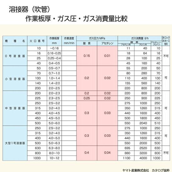 酸素、アセチレン溶接器吹管の作業板厚とガスの圧力、ガスの消費量比較表