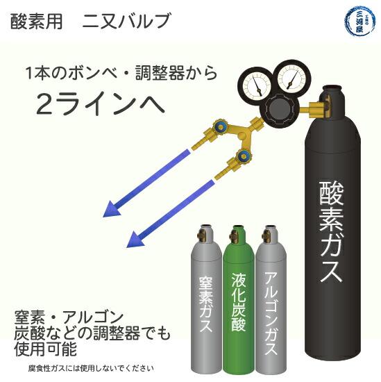 酸素用二又バルブの使い方1ラインを2ラインへ