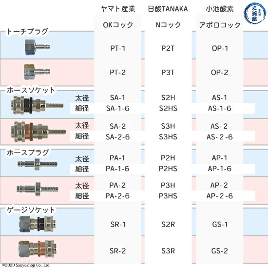 OKコックと日酸TANAKA、小池酸素製カプラ比較表