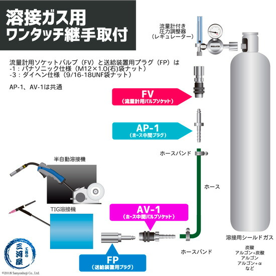 阪口 溶接ガス用ワンタッチ継手(カプラ)の取付図