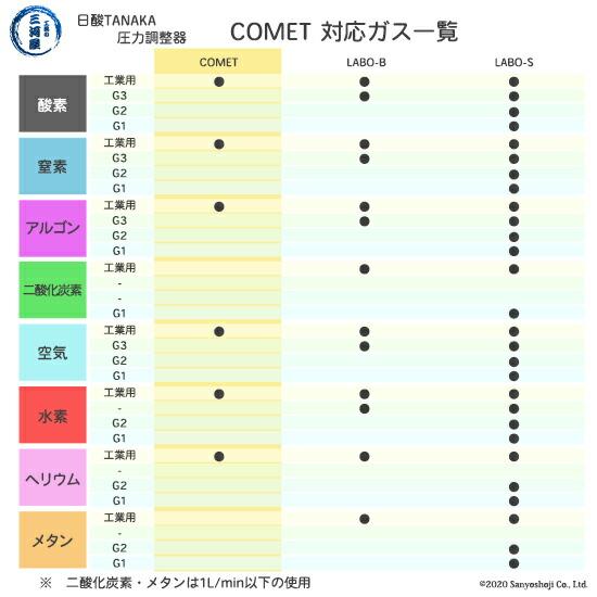 酸素用COMET       対応ガス一覧