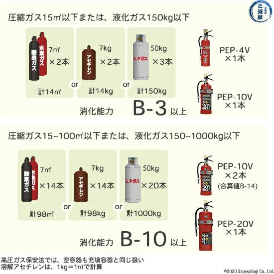 支燃性、可燃性ガスの量による必要な消化能力