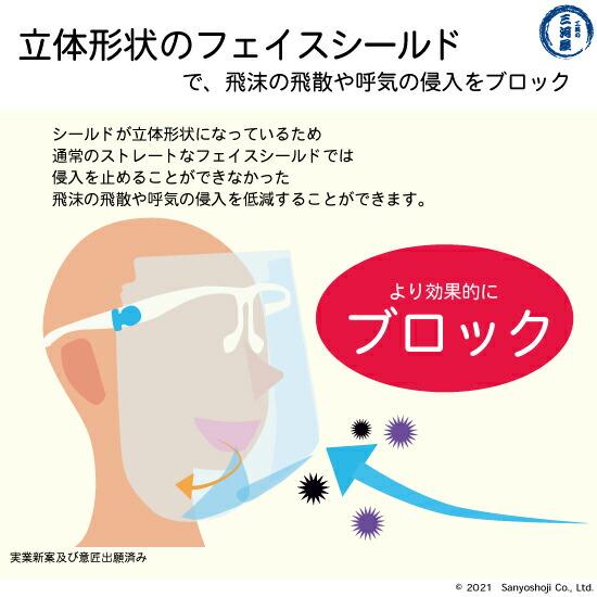 立体形状で飛沫の飛散防止、呼気の侵入をブロックするメガネ型フェイスシールド