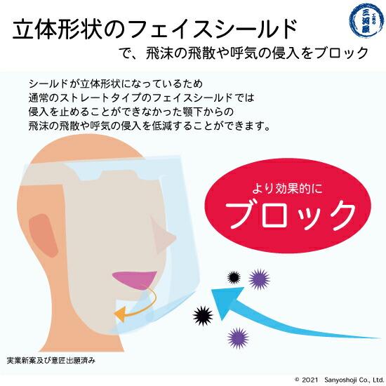 特許及び意匠出願中の飛沫呼気の侵入を防ぐ立体形状のフェイスシールド