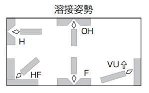 KOBELCO TG-S50(TGS-50) 軟鋼TIG溶接棒 2.4mm 1kg 神戸製鋼(軟鋼〜490MPa級鋼(TGS50)【1kgバラ売り】  溶接姿勢
