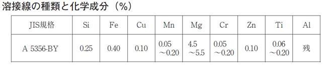 日本ウエルディング・ロッド(WEL) アルミニウム溶接用TIG棒(溶加棒)WEL TIG A5356BY 4.0mm 1kg バラ売り