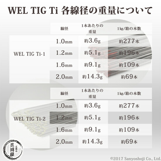 純チタン用TIG溶加棒 WEL TIG Ti-1、Ti-2重量