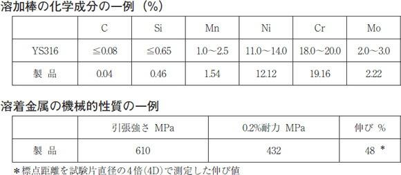 日本ウエルディング・ロッド ステンレス用TIG棒 WEL TIG 316 3.2mm 1kg【バラ売り】