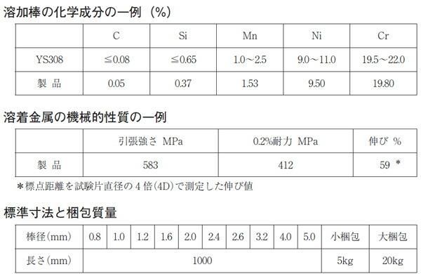 TIG溶接用溶加棒 WEL TIG 308 2.6mm 5kg/箱(日本ウエルディング・ロッド)成分