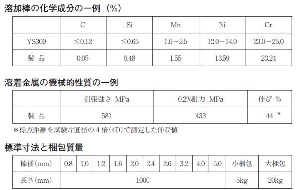TIG溶接用溶加棒 WEL TIG 309 日本ウエルディング・ロッド 仕様