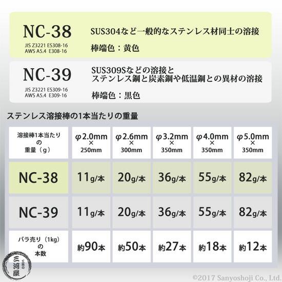 工具の三河屋 ステンレス被覆アーク溶接棒の特徴と1本当たりの重量及びバラ売り1kgの溶接棒の本数