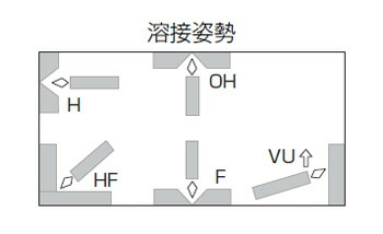 神戸製鋼(KOBELCO)耐割れ性・耐ピット性に優れ、永く使用されるB-17(B17) 2.6mm 1kg バラ売り 溶接姿勢