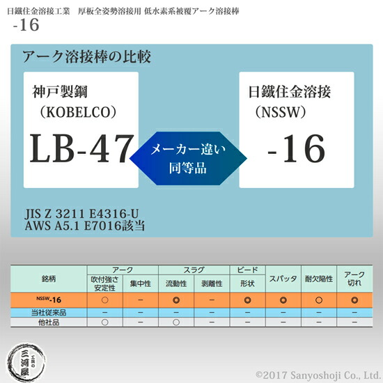 LB-47 -16 S-16 NSSW-16 同等品 比較