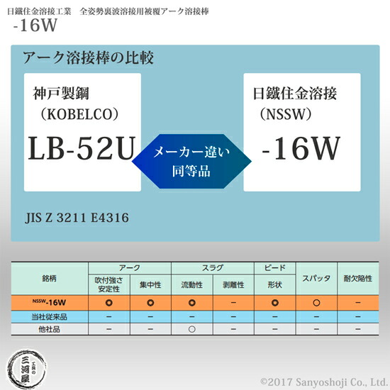 LB-52U -16W S-16W NSSW-16W 同等品 比較