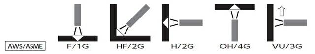 NSSW G-300S 技量試験や技量コンクールにも適した全姿勢溶接用の被覆アーク溶接棒 日鉄住金 被覆アーク溶接棒