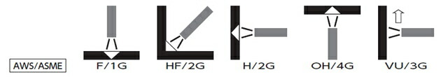 G-300Z 4.0mm×450mm 20kg/大箱 【あす楽】 溶融亜鉛めっき鋼板の全姿勢溶接に適したイルミナイト系被覆アーク溶接棒 日鉄住金(NSSW)