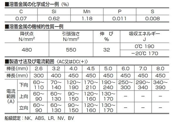 日鐵住金(日鉄住金:NSSW) 低水素系アーク溶接棒 L-55(L55)仕様