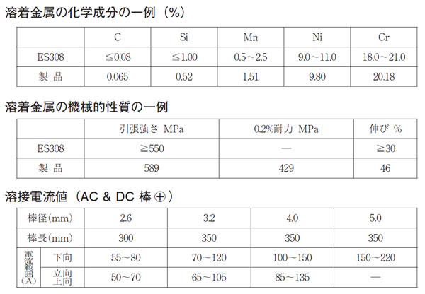日本ウエルディング・ロッド(WEL)ステンレス用アーク溶接棒WEL Z 308 4.0mm 20kg/大箱 仕様