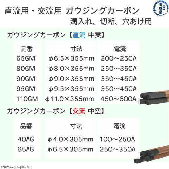 タイマツTAIMATU台松直流、交流用ガウジングカーボンの種類