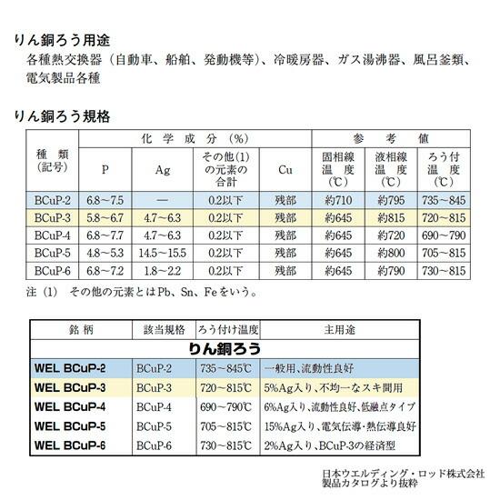 日本ウエルディング・ロッドリン銅ろう規格表