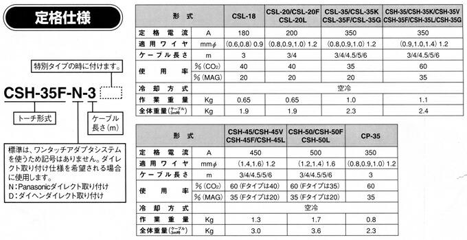 トーキン CO2MAG半自動溶接トーチ 350A CSH-35-4 トーチ長さ4m