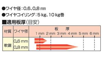 パナソニック 半自動溶接機 YM-160SL7ワイヤ径