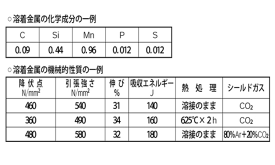 KOBELCO ソリッドワイヤー MG-50T溶着金属の化学成分他