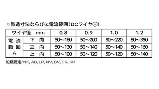 KOBELCO ソリッドワイヤー MG-50T製造寸法 電流範囲