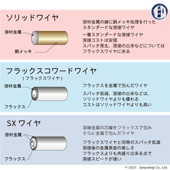 日鉄溶接工業の溶接ワイヤの種類(ソリッド、フラックス、SXワイヤ)