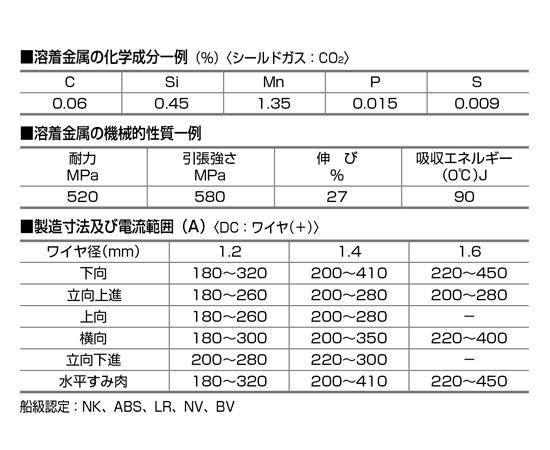 NSSW フラックス入りワイヤ SF-1・EX成分表および電流範囲