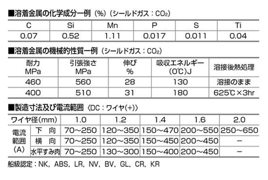 日鐵住金溶接工業 NSSW ソリッドワイヤ NSSW YM-26 1.2mm 20kg巻 成分表および電流範囲