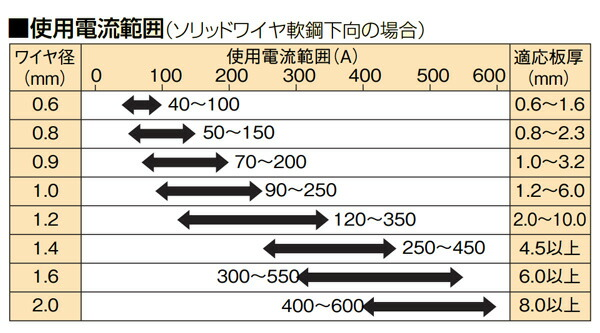Panasonic(パナソニック溶接システム) 純正溶接ワイヤー YM-50T1(YM50T1)1.0mm 20kg巻